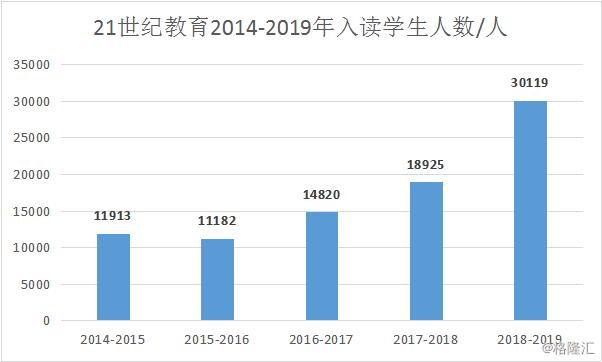 21世纪教育(1598.HK):授信收购并行,强化内容+科技