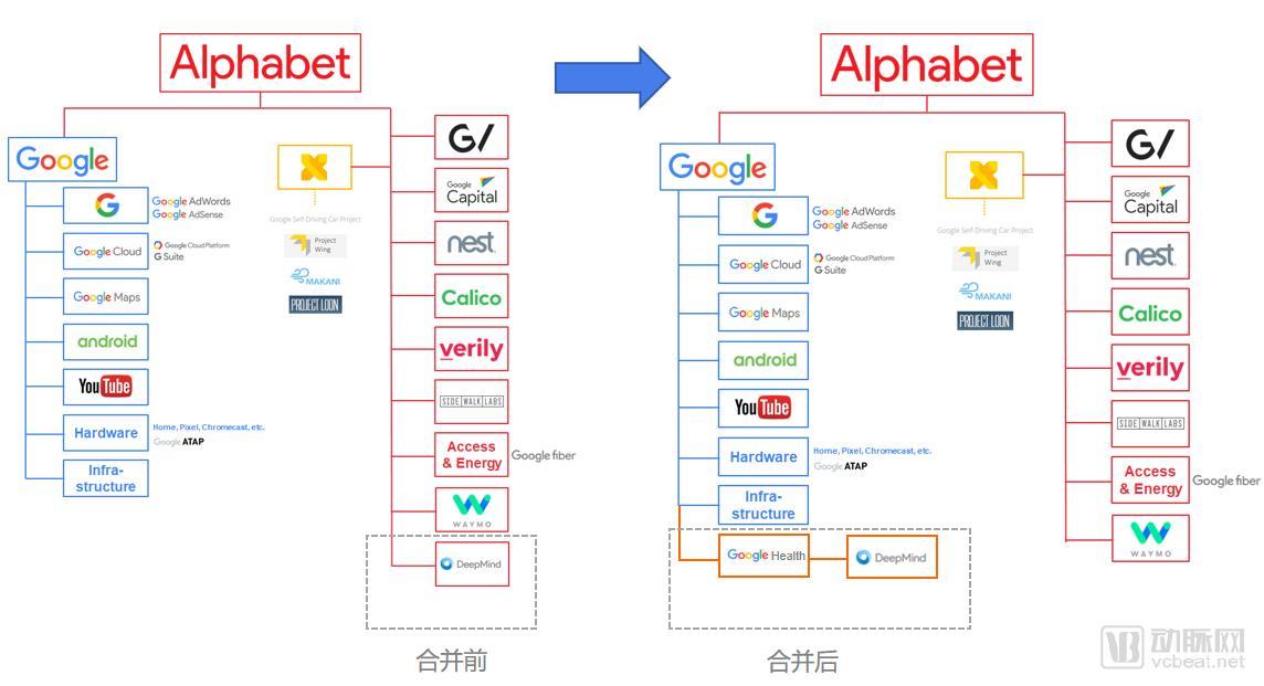 合并DeepMind前后,Google的板块变化(数据来源:CBinsights,动脉网制图)
