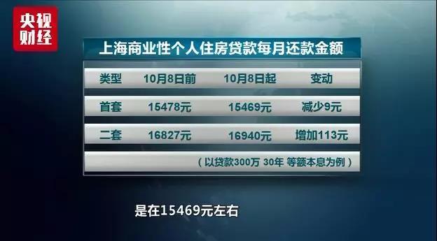 """房贷利率今起""""换锚"""":首套利率北京微涨 上海下降"""