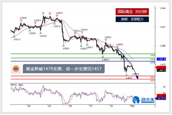 黄金猿藏宝图黄金、白银及原油今日分析(2019.10.01)