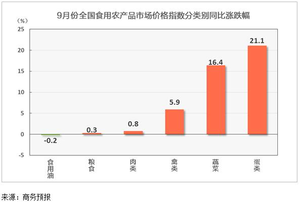 商务预报:9月份食用农产品市场价格同比上涨5.4%