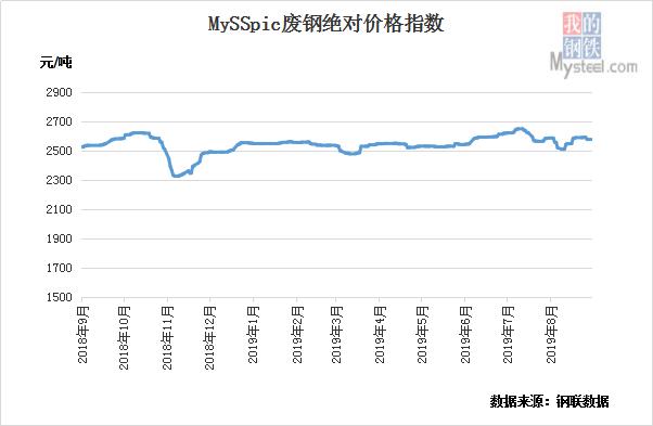 9月23日黑色产业链指数钢坯涨24