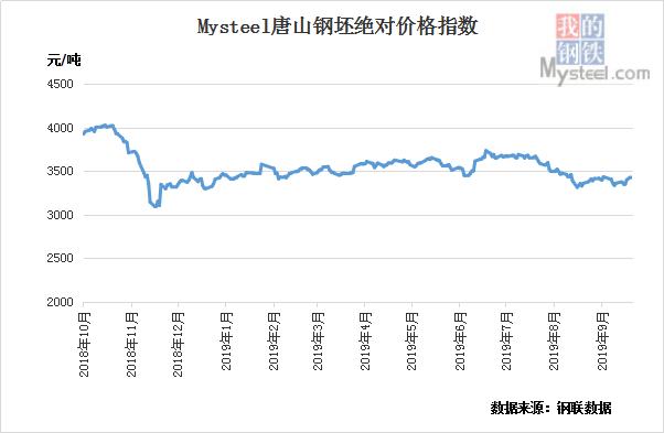 10月8日黑色产业链指数钢坯涨8