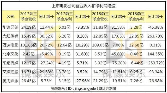 """2018电影公司回顾:传统""""五大""""遇冷,行业进入洗牌期"""