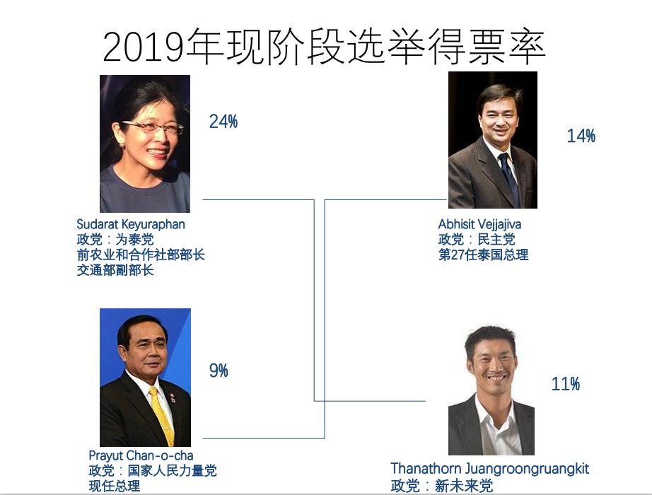 徐天杰:泰国大选解析