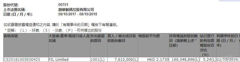 【增减持】创维数码(00751.HK)获FIL 增持761.2万股