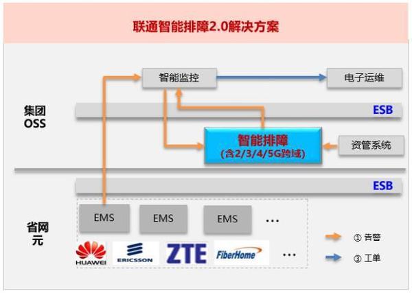 联通智能网络中心联合华为探索故障跨域自动化