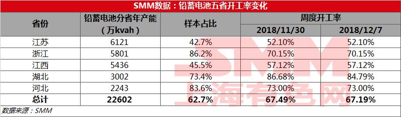 【SMM调研】铅蓄电池周度开工率至67.19%,较上周