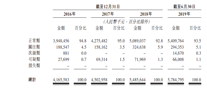 中关村科技租赁向港交所递交IPO资料,管理层一个月前刚全面洗牌