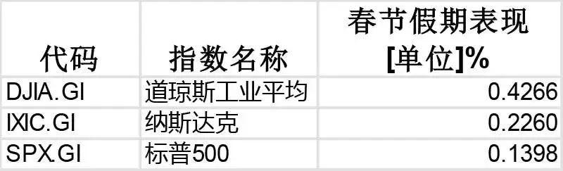 港股美股假期上涨 A股猪年开门红可期