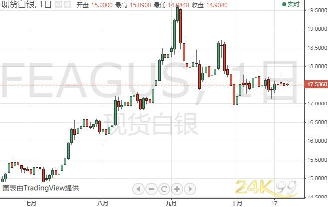 倉鼠球黃金版金價企穩后仍有大跌風險?機構:黃金、白銀和