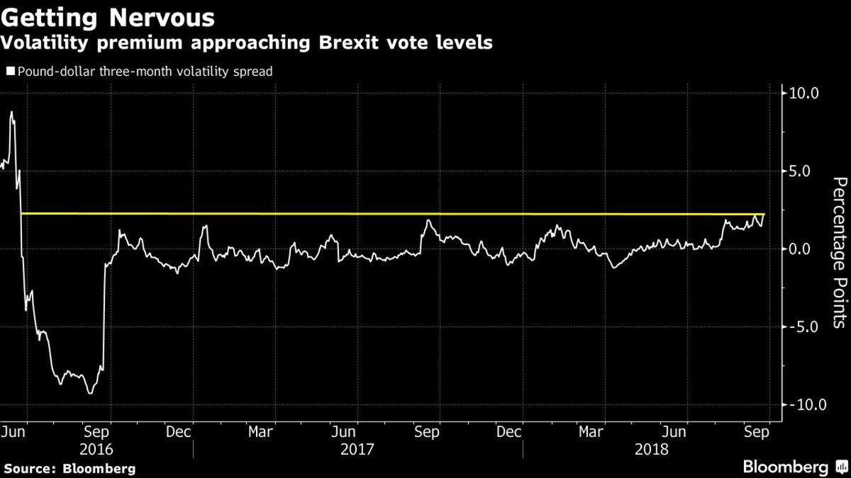 英镑隐含波动率持续
