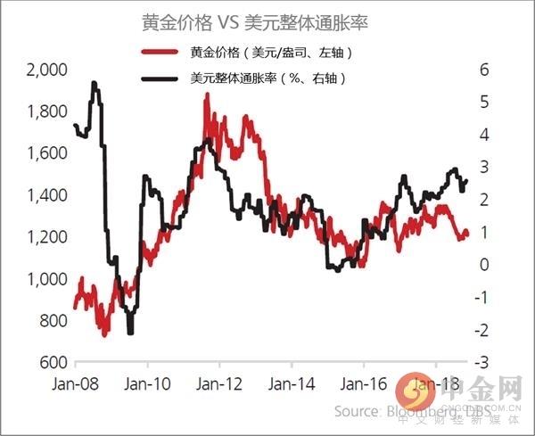 开年走势精彩 黄金价格反弹背后的四大原因_国际黄金价格