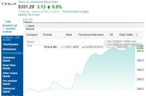 特斯拉股价最近一月