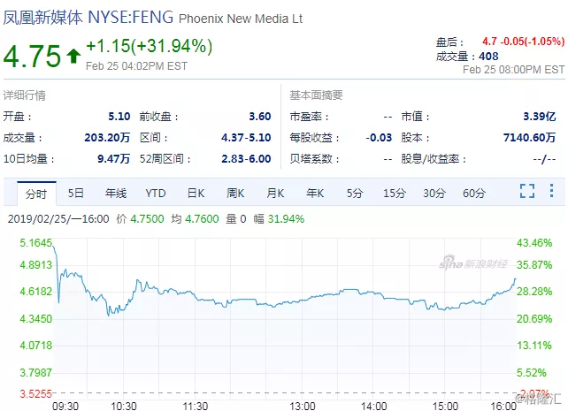 凤凰卫视旗下凤凰新媒体高位实现一点资讯投资