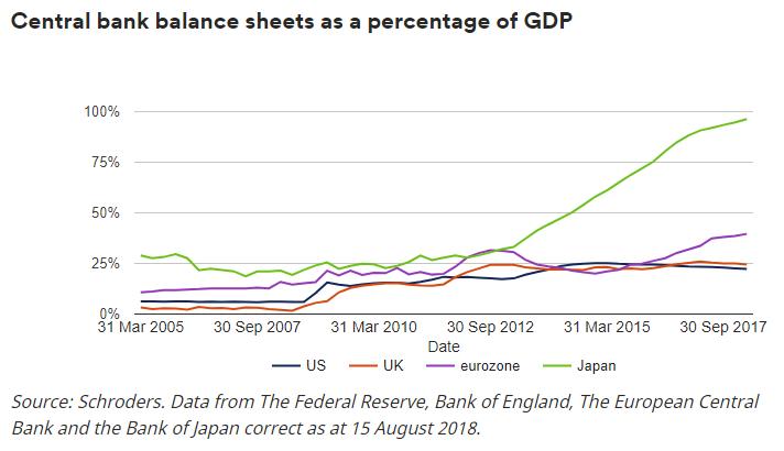 (各国央行资产负债表占GDP比重,图片来源:施罗德)