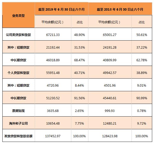 广州搬迁 建设银行个贷不良率上升,整体资产质量向好,