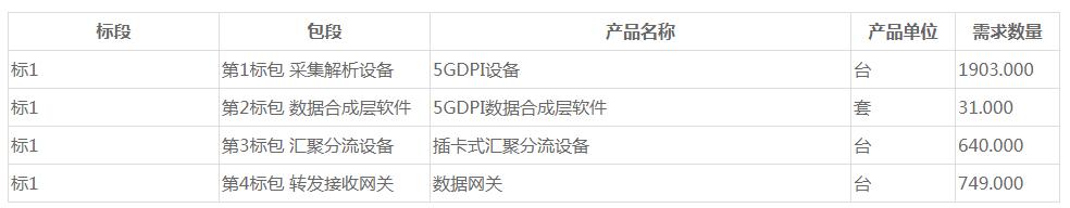 中国移动5G上网日志留存系统招标:最高投标总限价10亿元