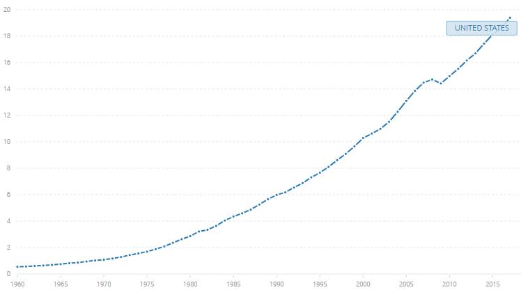 (美国GDP走势,来源:世界银行)