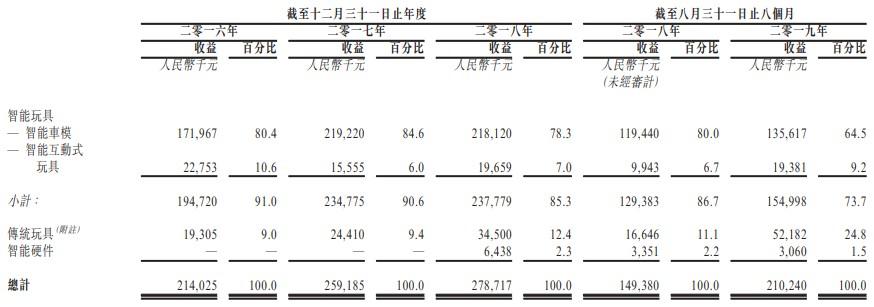 """上海搬迁 公司奇士达:贵为""""车模业""""老二 收入体量较""""秀珍"""