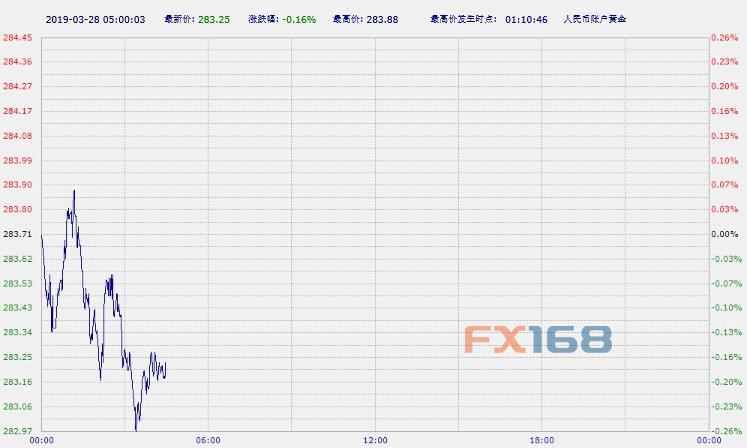 中国工商银行纸黄金纸白银周三亚市早盘双双下跌