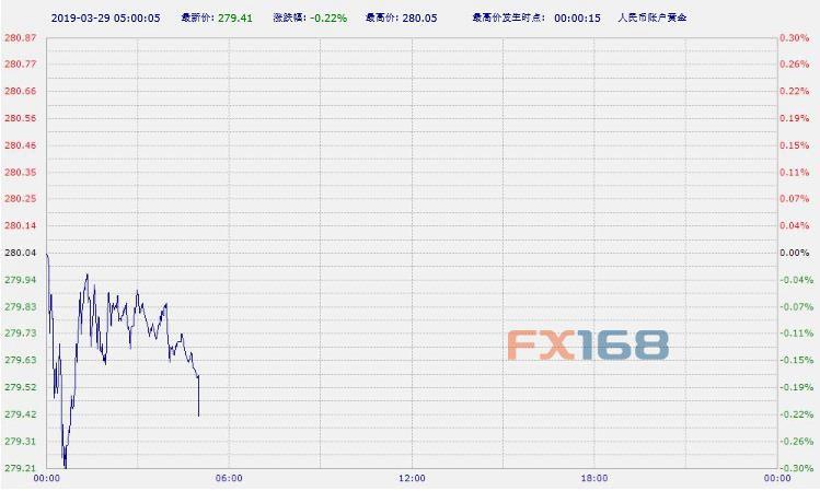 中国工商银行纸黄金纸白银周五亚市早盘双双下跌