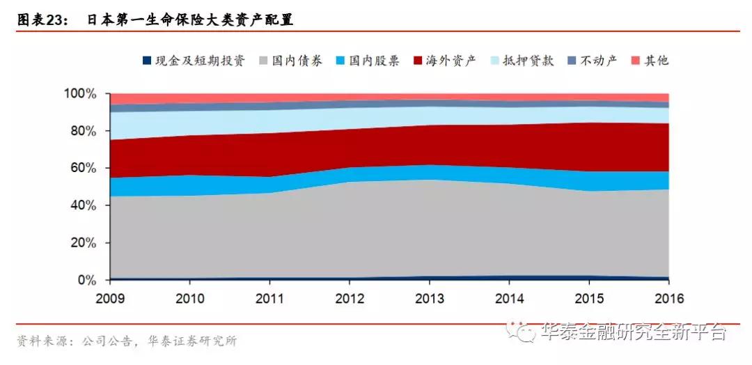 华泰证券:镜鉴美日,中国保险业可跨越经济周期?