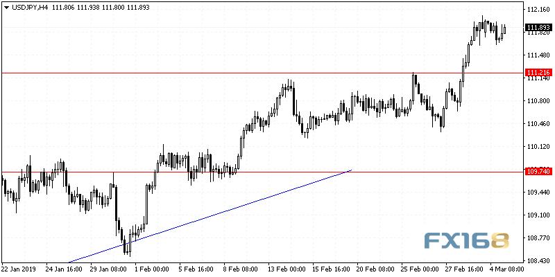 美元一枝独秀 机构:欧元、日元及黄金技术分析