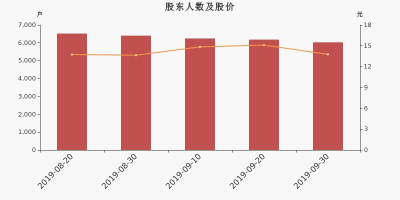 三晖电气股东户数下降2.46%,户均持股11.3万元
