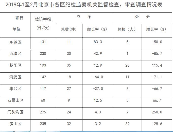 今年前两个月北京19名厅局级官员受处分