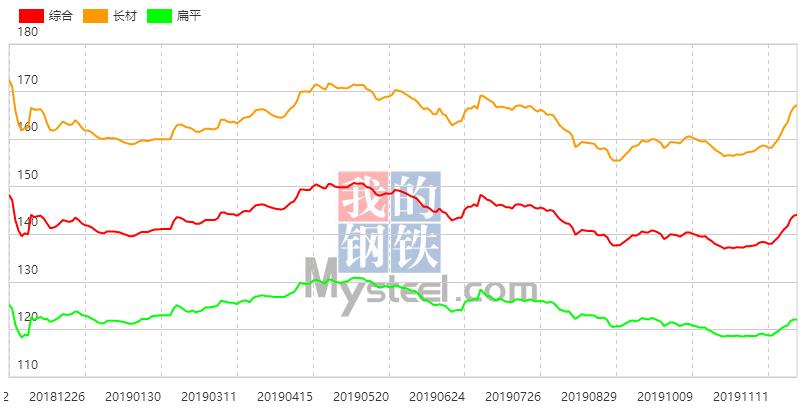 唐山钢坯周涨40 现货价格持续上行 本周钢材指数