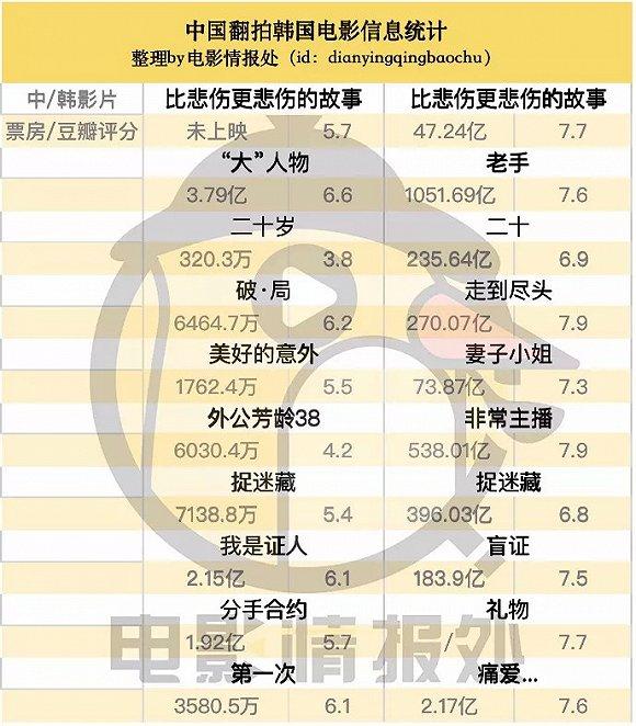 """10年13部,华语韩影改编""""逢改必败""""?"""