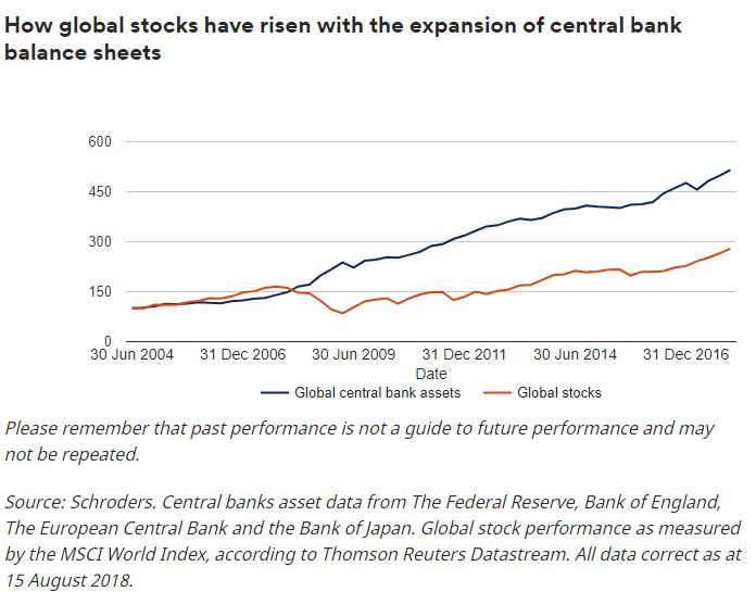 (全球股市随央行扩表而上升,图片来源:施罗德)