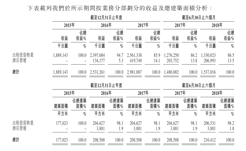 新龙酒店:出租物业收入占大头 其占比却逐年下降