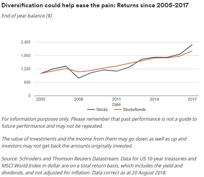 (分散投资可以帮助降低损失,图片来源:施罗德)