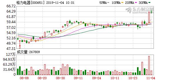 广州蚂蚁运输搬迁 公司格力电器涨1.19% 创近6个月新高