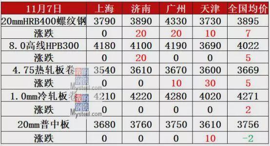 搬運公司鋼庫降82萬噸,鐵礦跌超2%,警惕鋼價下降
