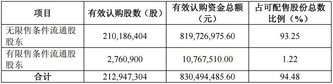 華微電子13萬股東注意:沒有在繳款日參與配股將