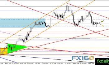 看涨信号出现黄金有望扭转命运?黄金、白银、原油走势分析预测