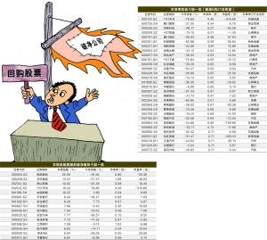 """市场回暖破净股数量收缩 还有哪些""""便宜""""可以"""