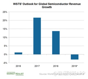两年强劲增长见尾?分析称全球半导体行业收入或将下降