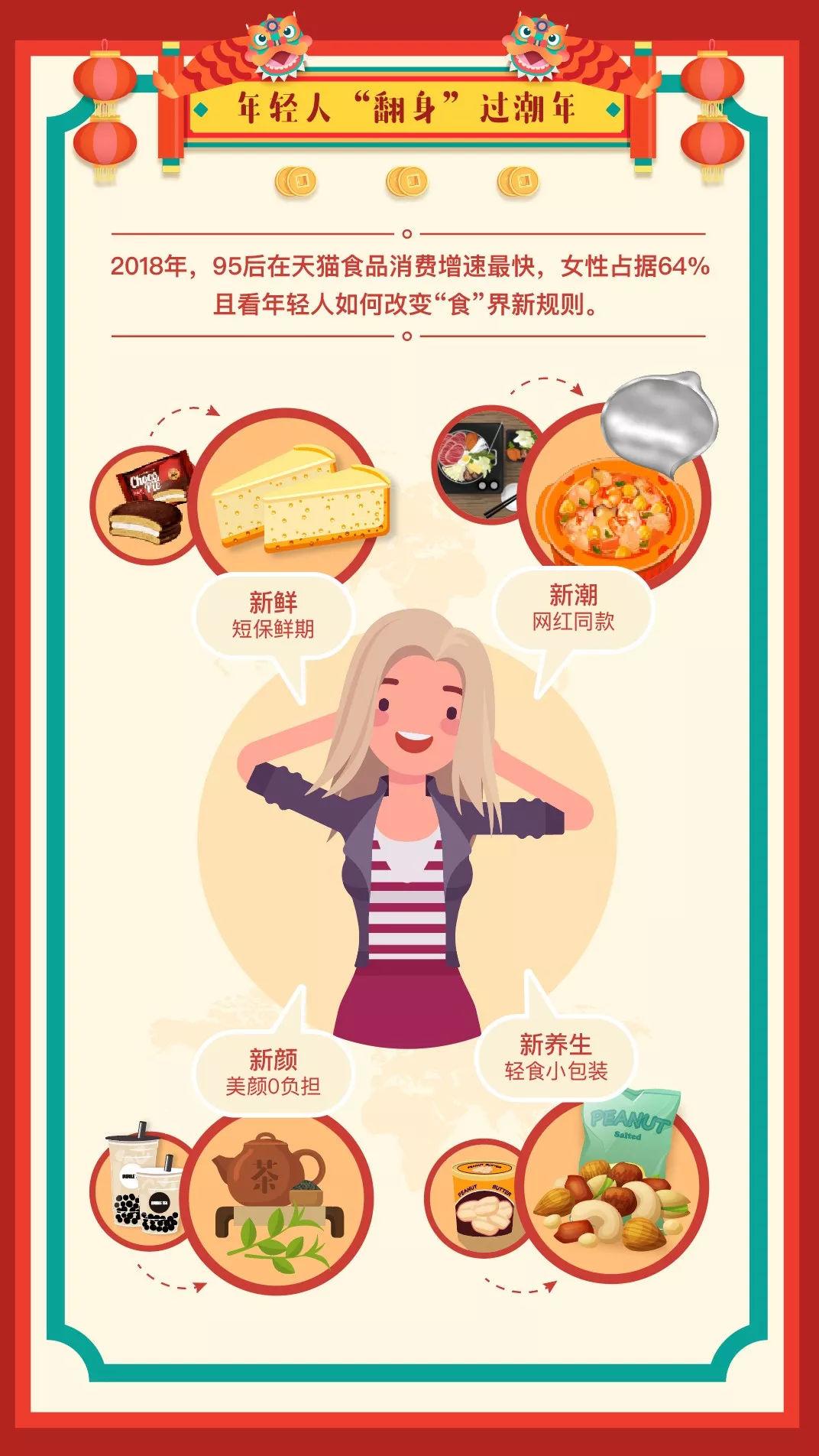 年货图鉴:95后食品消费增速最快 北上广深杭最爱