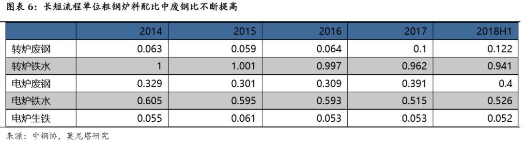 一图一文:行业利润中枢下移,钢铁股怎么选?