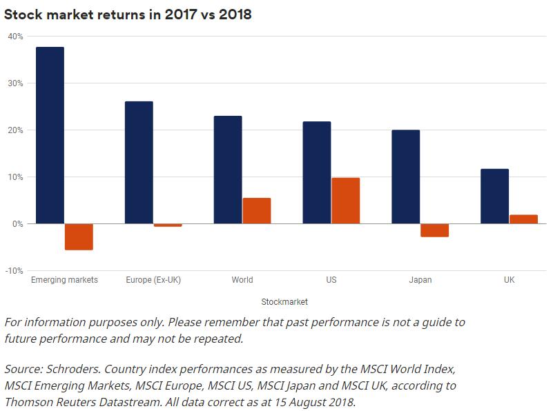 (2017和2018各地区股市收益率,图片来源:施罗德)