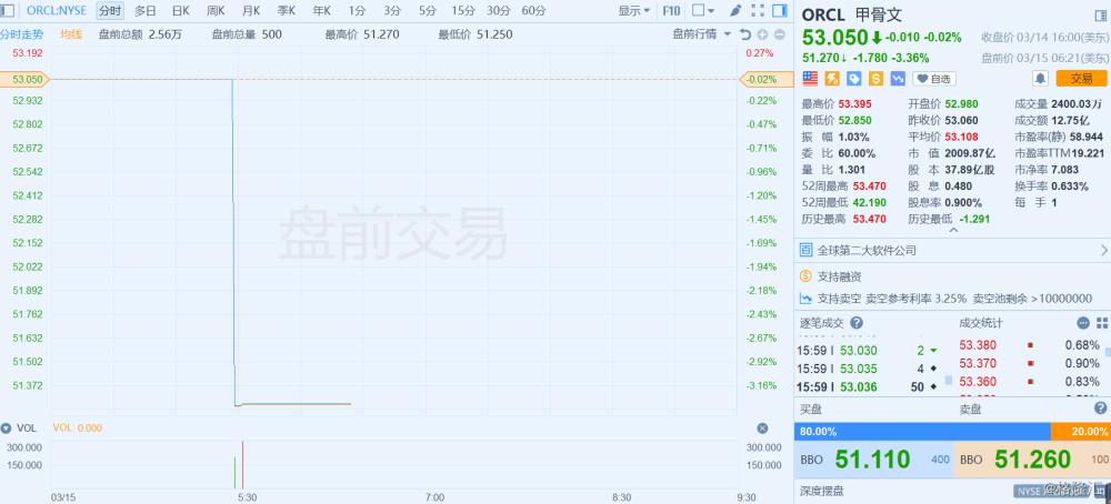 美股异动丨甲骨文盘前跌3.36%