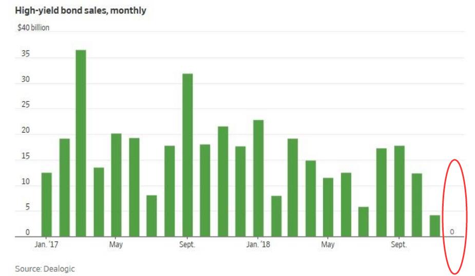 全民网赚登入:风险情绪有所恢复 美国两个月来第一只垃圾债发售