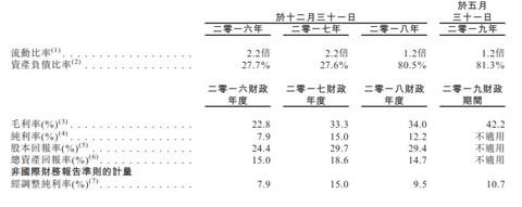 大数据方案商索信达控股再次递表港交所,负债