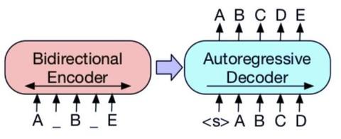 读了好文章后反思_多项NLP任务新SOTA,Facebook提出预训练模型BART