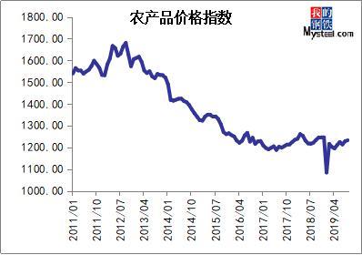 9月大宗商品价格指数止跌回升 后期或区间震荡