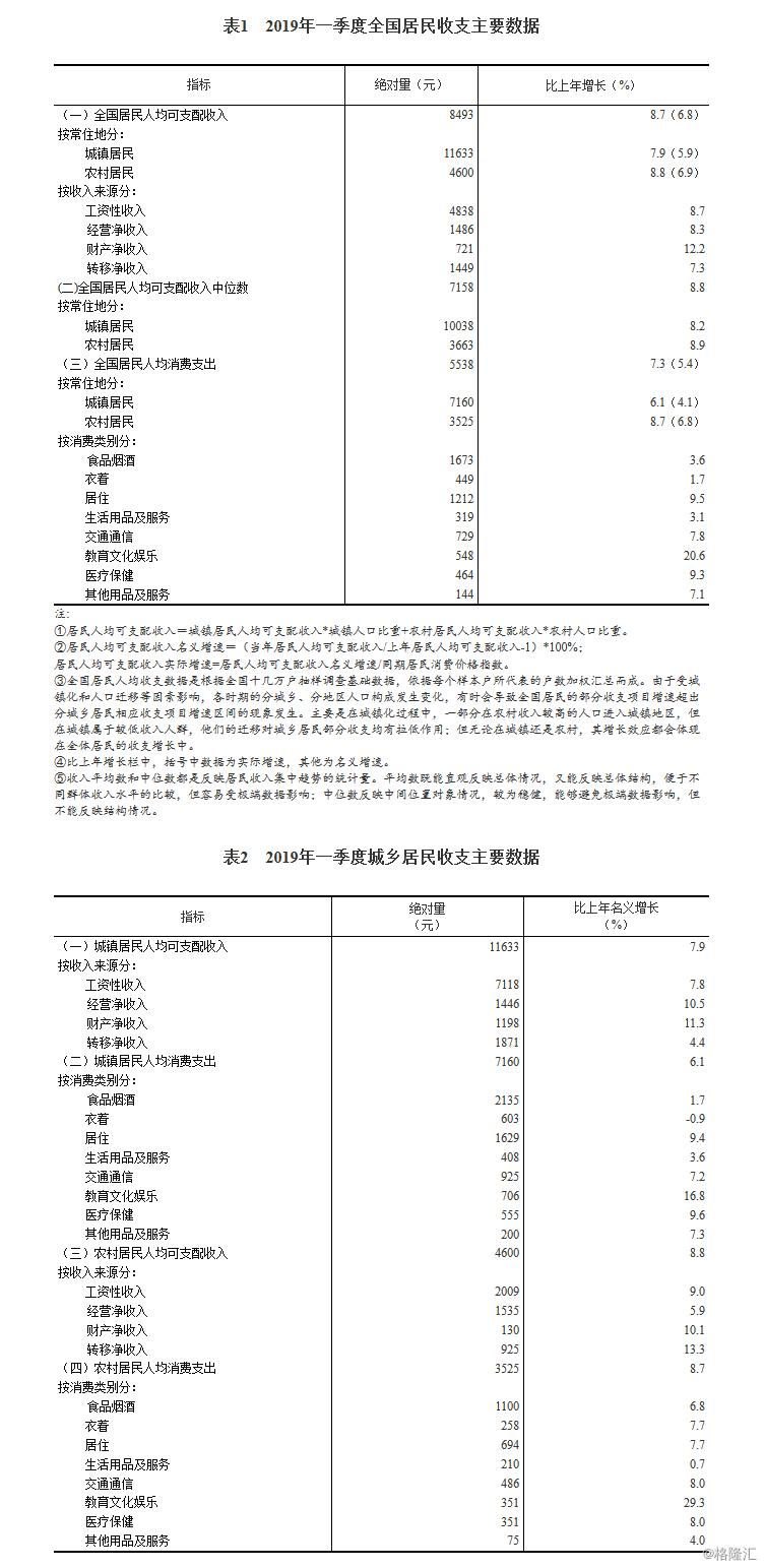 统计局:2019年一季度居民收入和消费支出情况